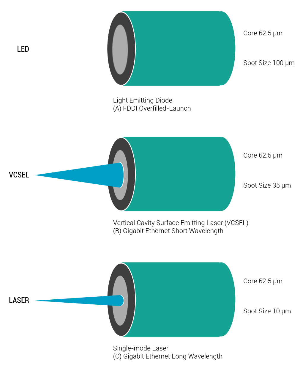Laser vs LED light power source for fiber optic patch cables